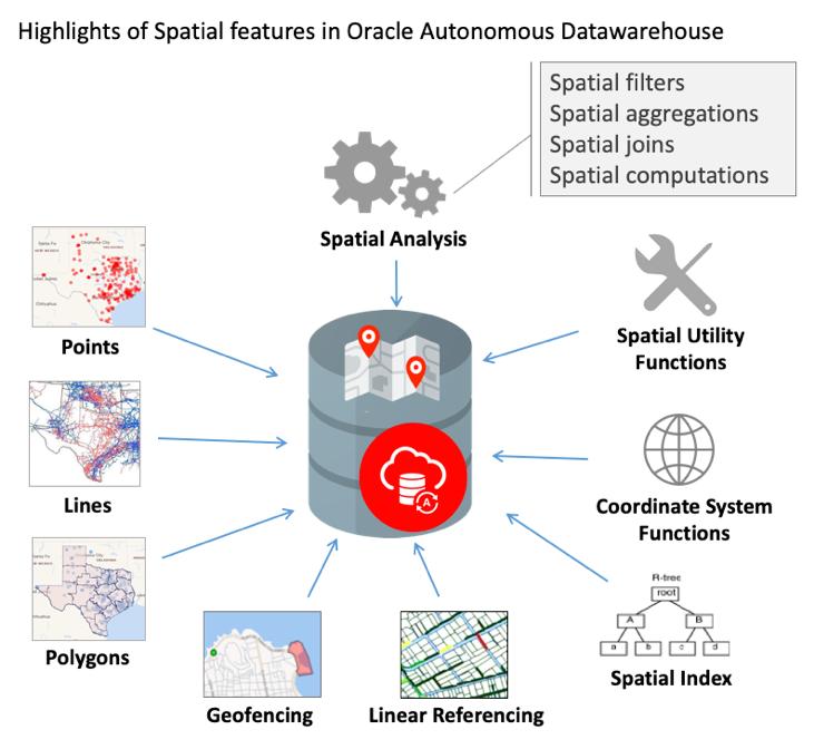 Autonomous-datawarehousing